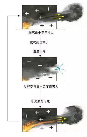 拓展学习丨第十一课:通风受限房间内的火灾发展(上)