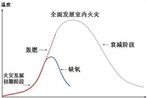 拓展学习丨第八课:轰燃的形成机理
