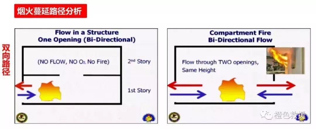 战训沙龙第4期丨建筑火灾特性