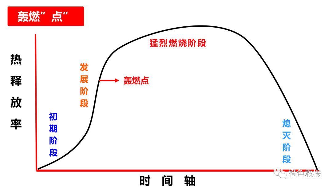战训沙龙第4期丨极端火灾现象(上)