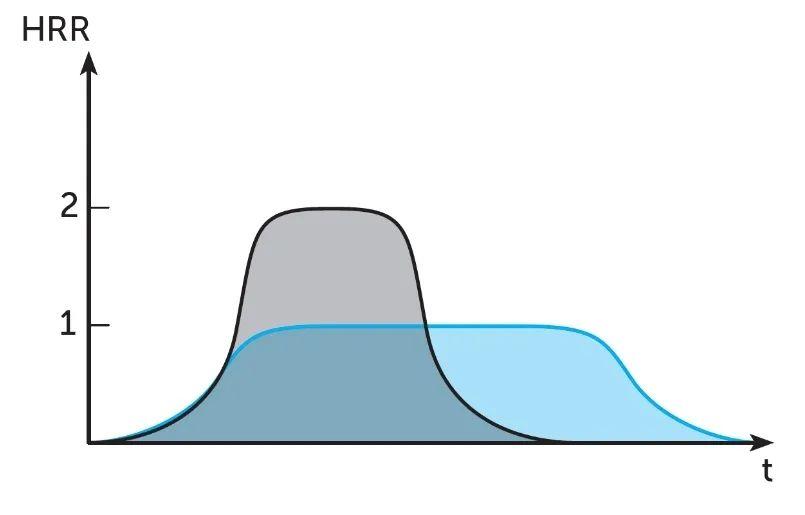 重读火灾发展曲线图