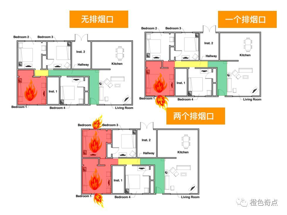 战术要点20课|第18讲:单层住宅火灾中各区域的生存几率大不同